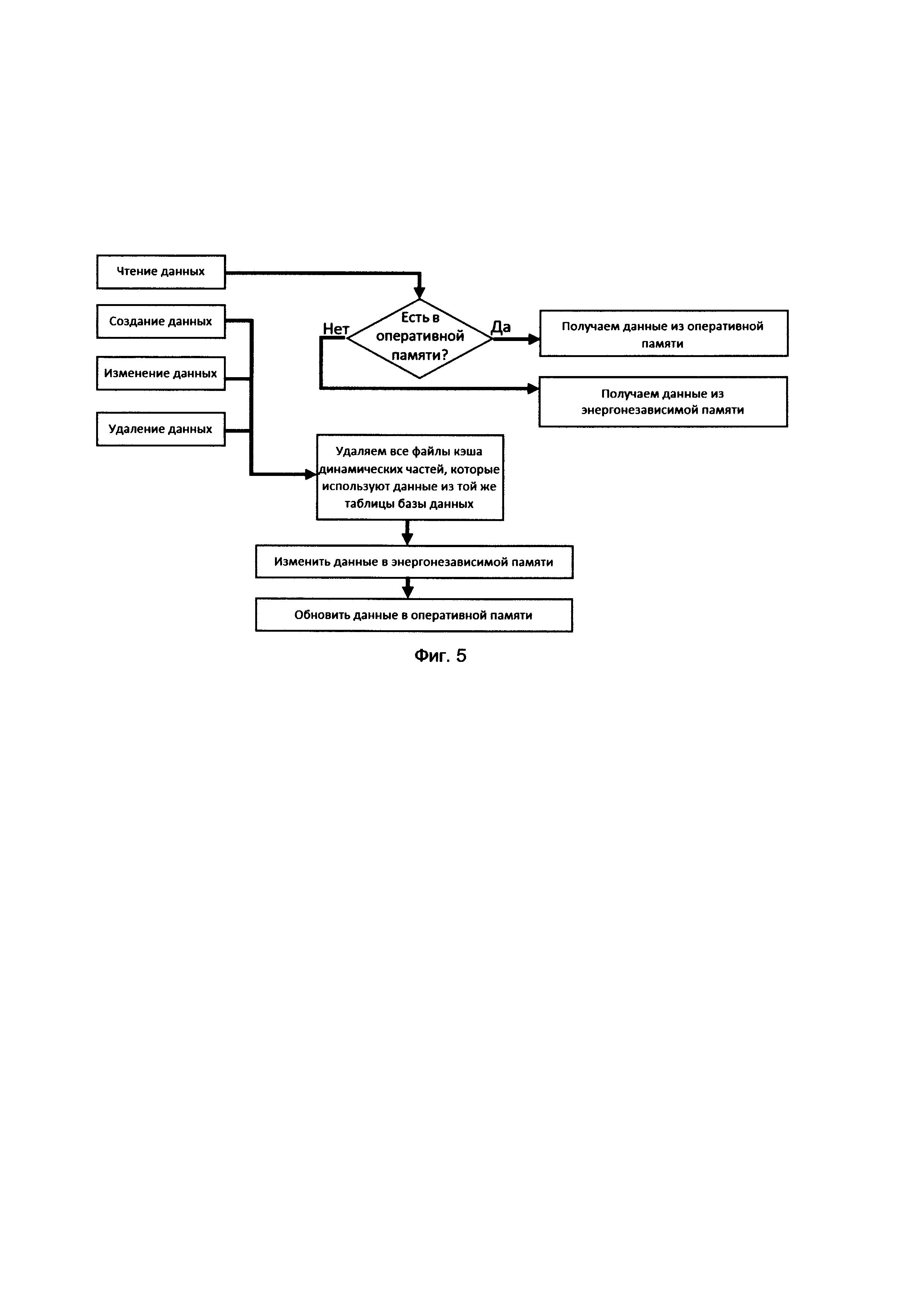 Способ управления данными веб-сайта