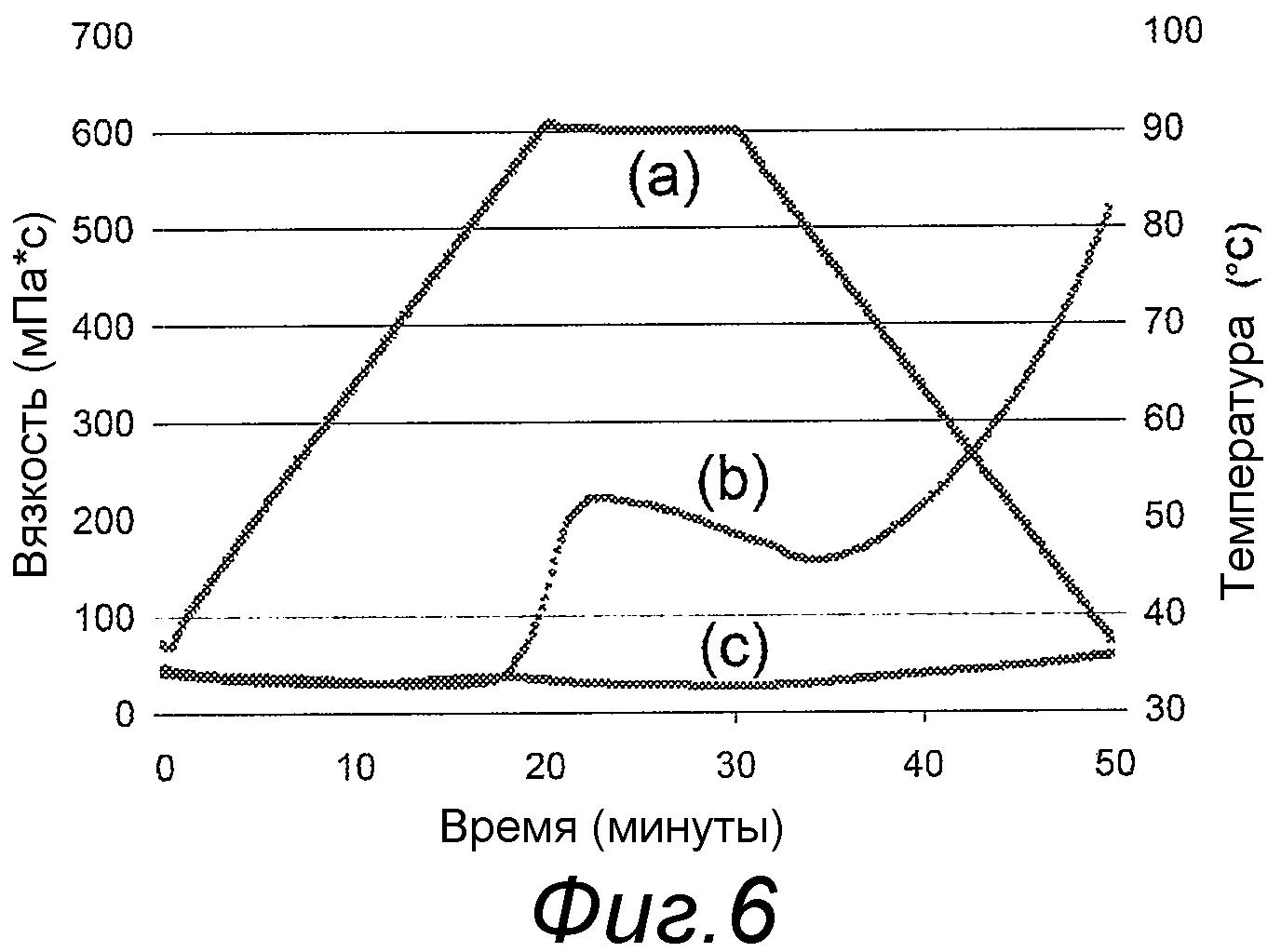 Жидкая энтеральная питательная композиция с высоким содержанием белка