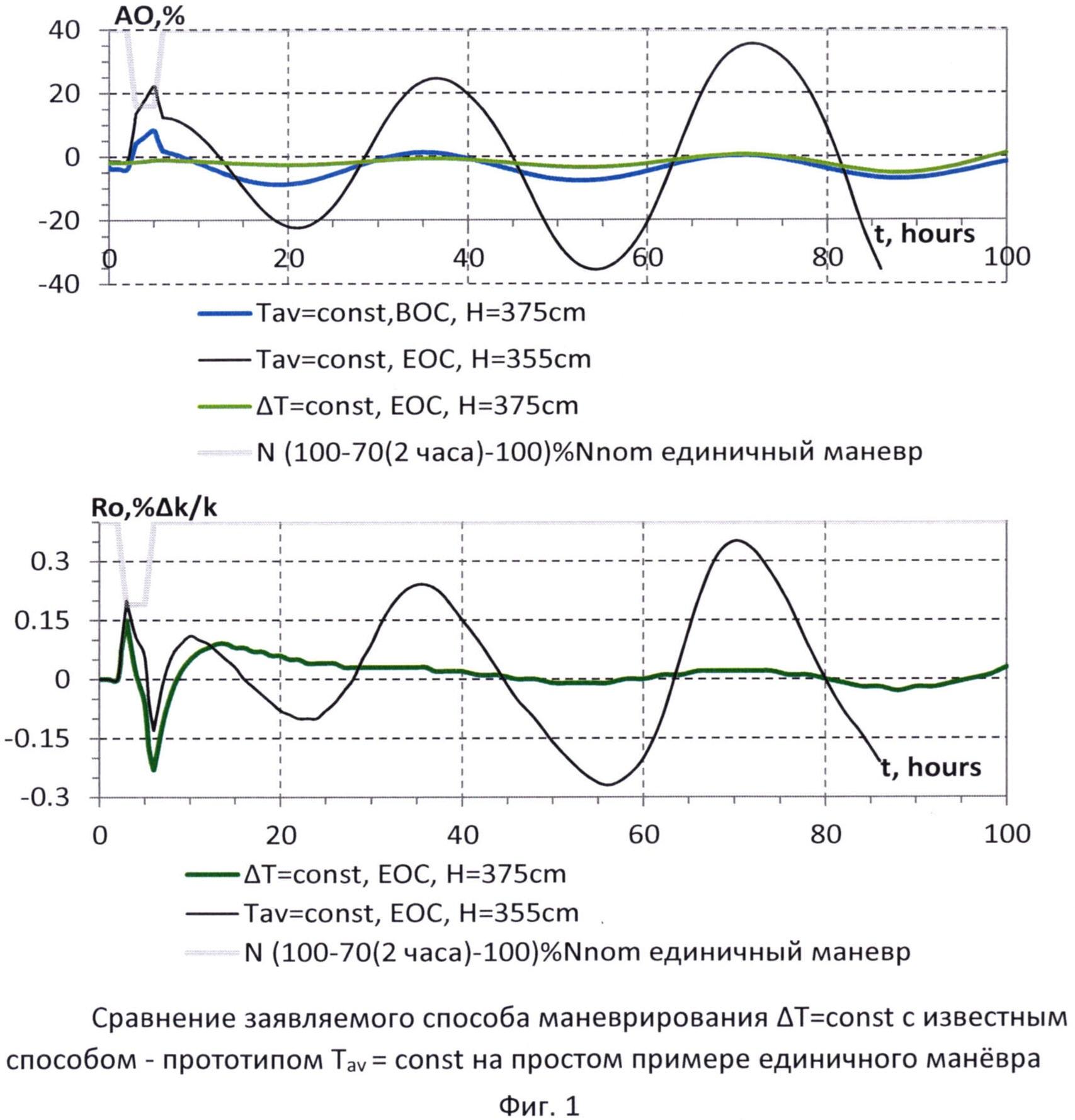 Способ маневрирования мощностью ядерного энергетического реактора типа ввэр и pwr