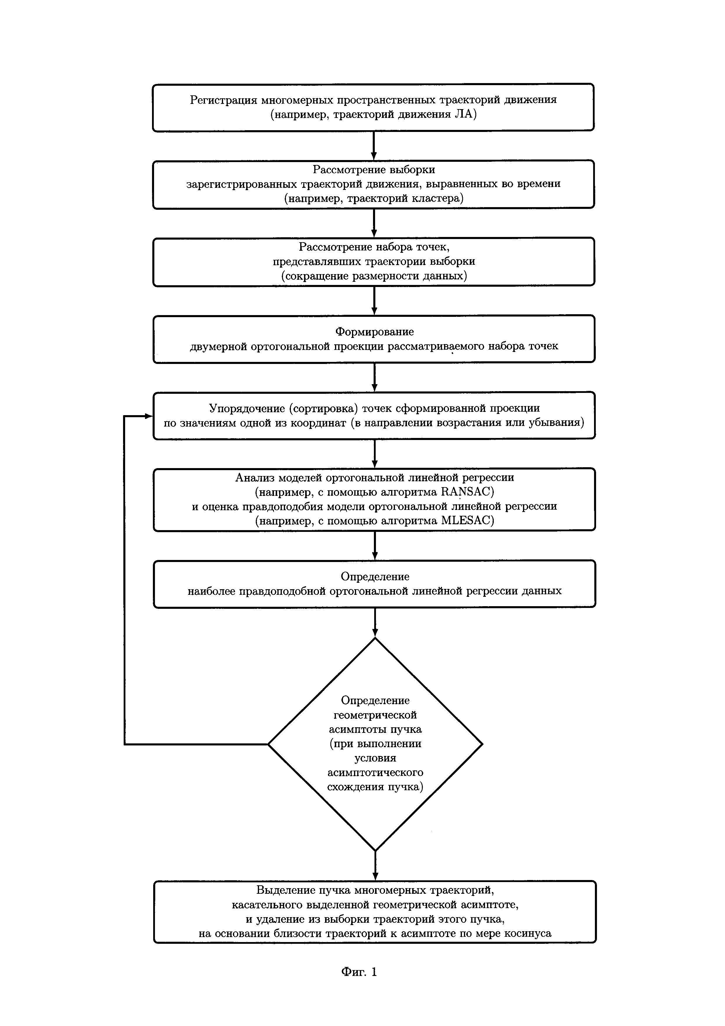 Способ определения посадочных траекторий летательных аппаратов, соответствующих одной взлетно-посадочной полосе