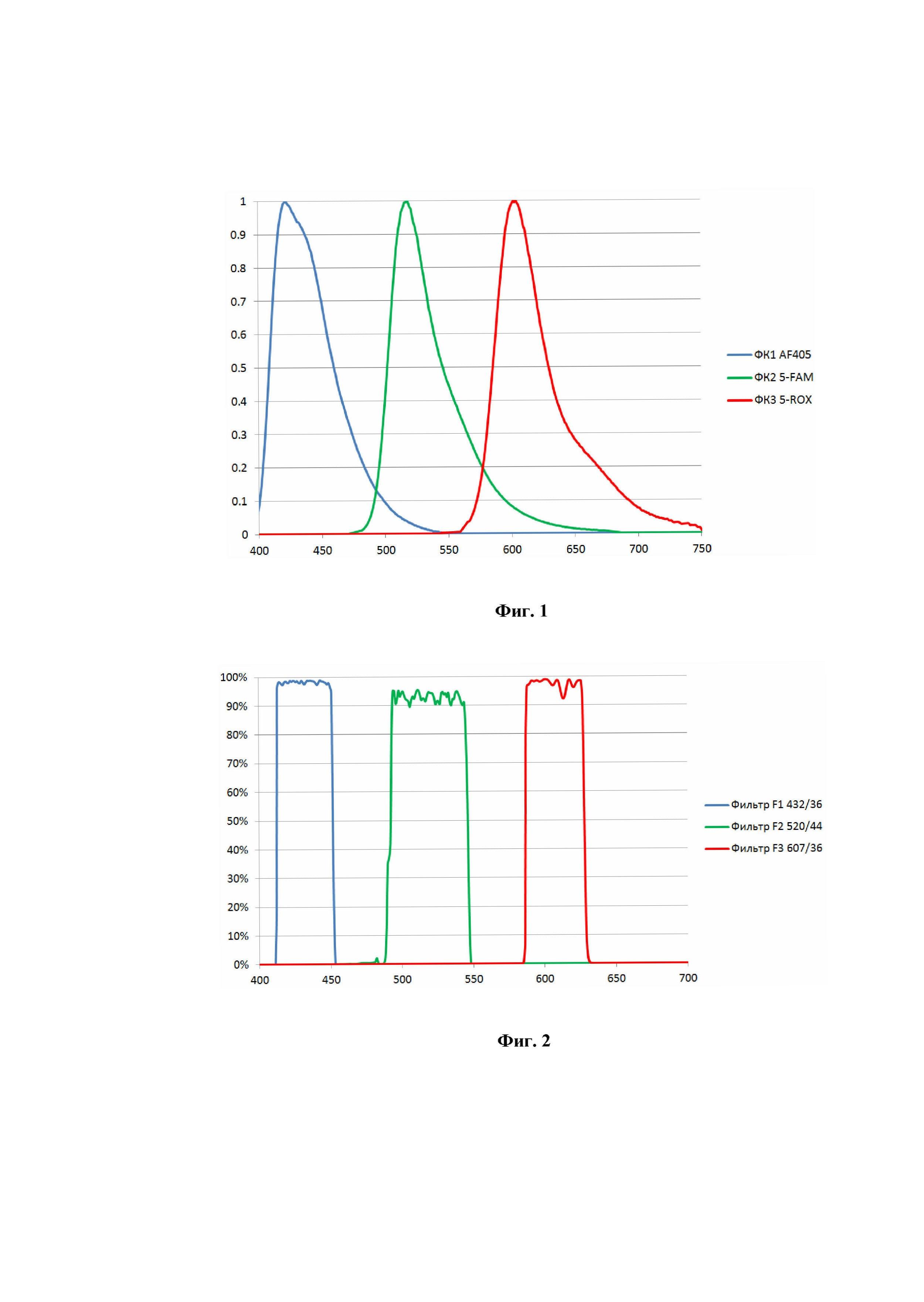 Способ идентификации веществ в растворе и контроля концентрации растворов