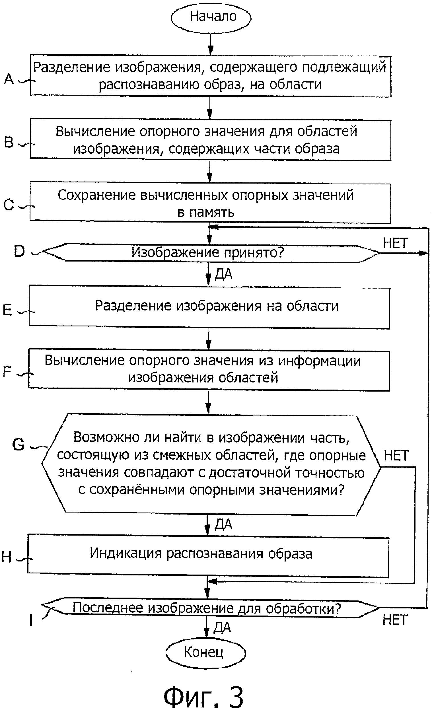 Способ распознавания образа, устройство распознавания образов и компьютерная программа