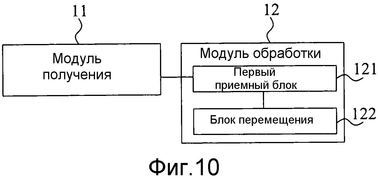 Способ и оборудование пользователя для обработки отображения компонентов