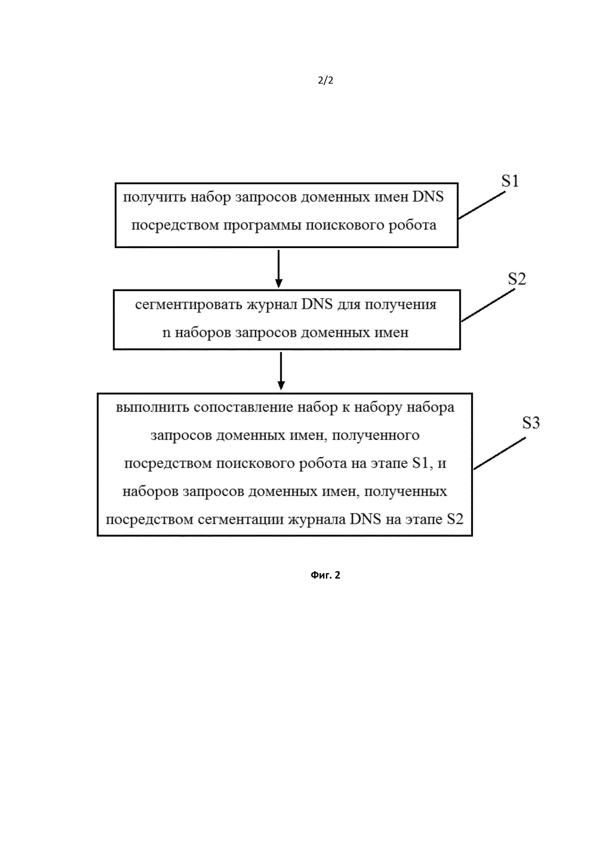 Способ ассоциирования доменного имени с характеристикой посещения веб-сайта