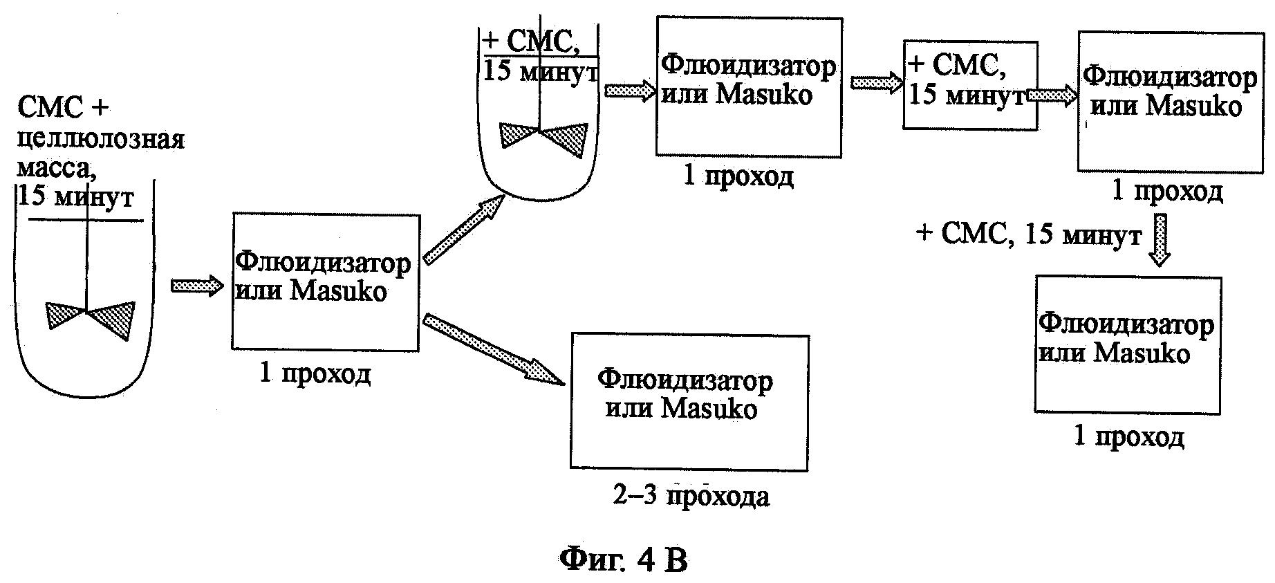Способ получения модифицированной целлюлозы