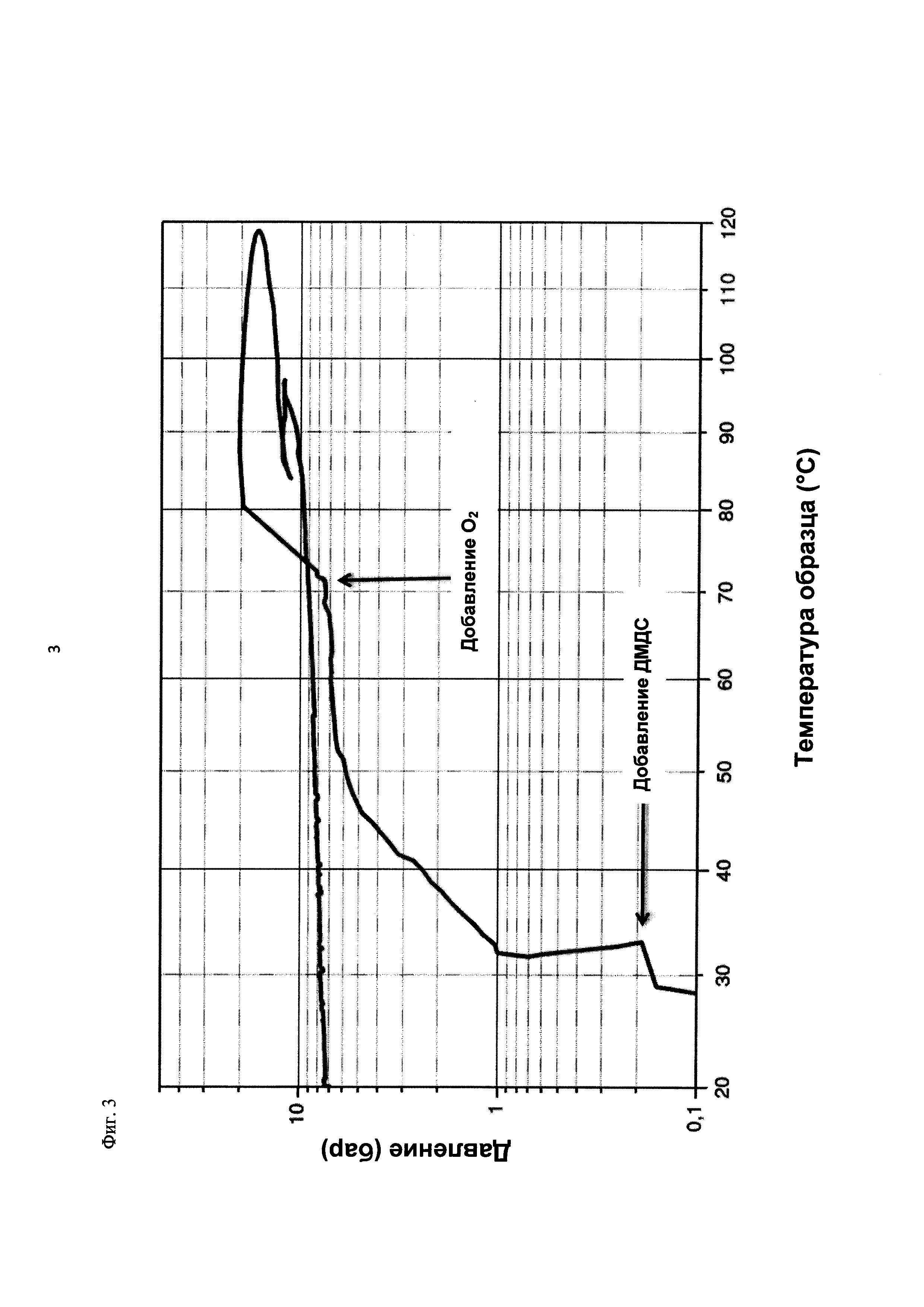 Способ получения алкансульфоновых кислот