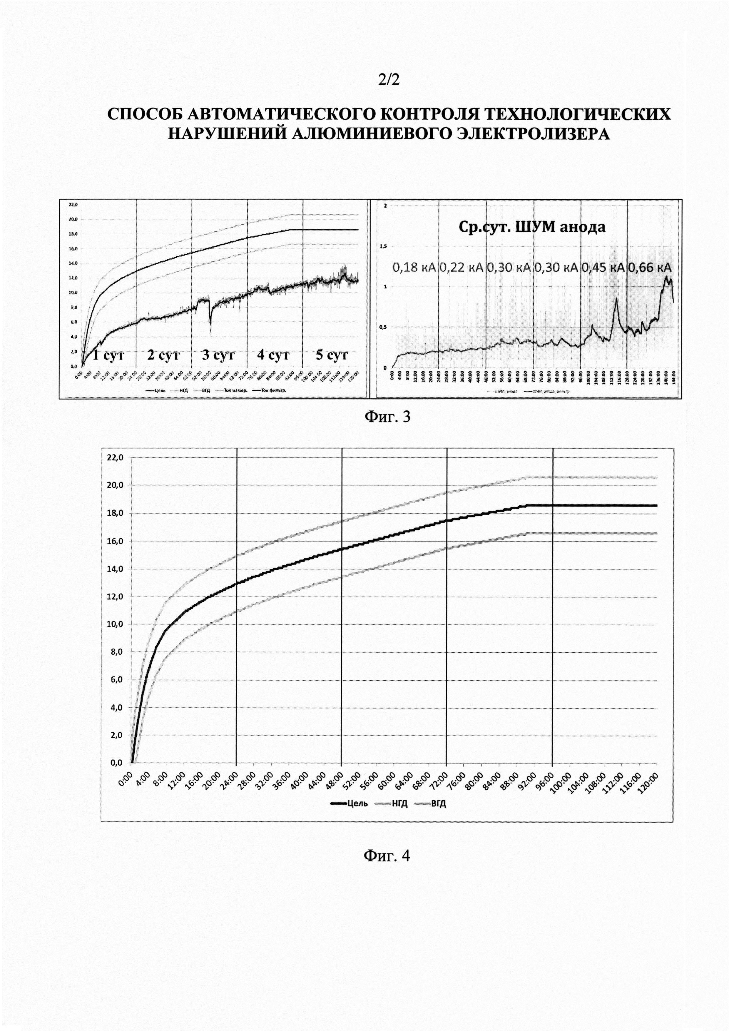 Способ автоматического контроля технологических нарушений алюминиевого электролизера