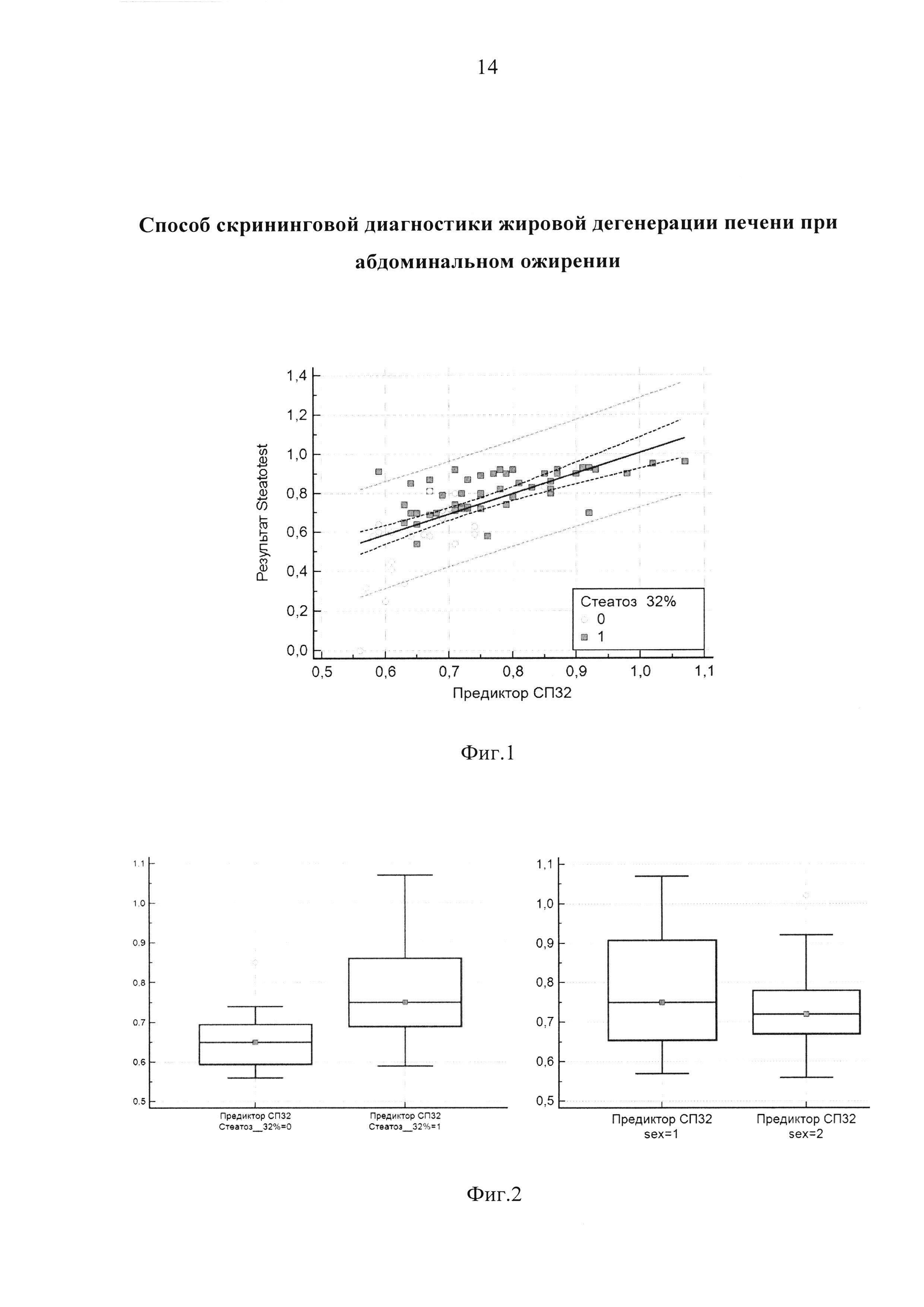 Способ скрининговой диагностики жировой дегенерации печени при абдоминальном ожирении
