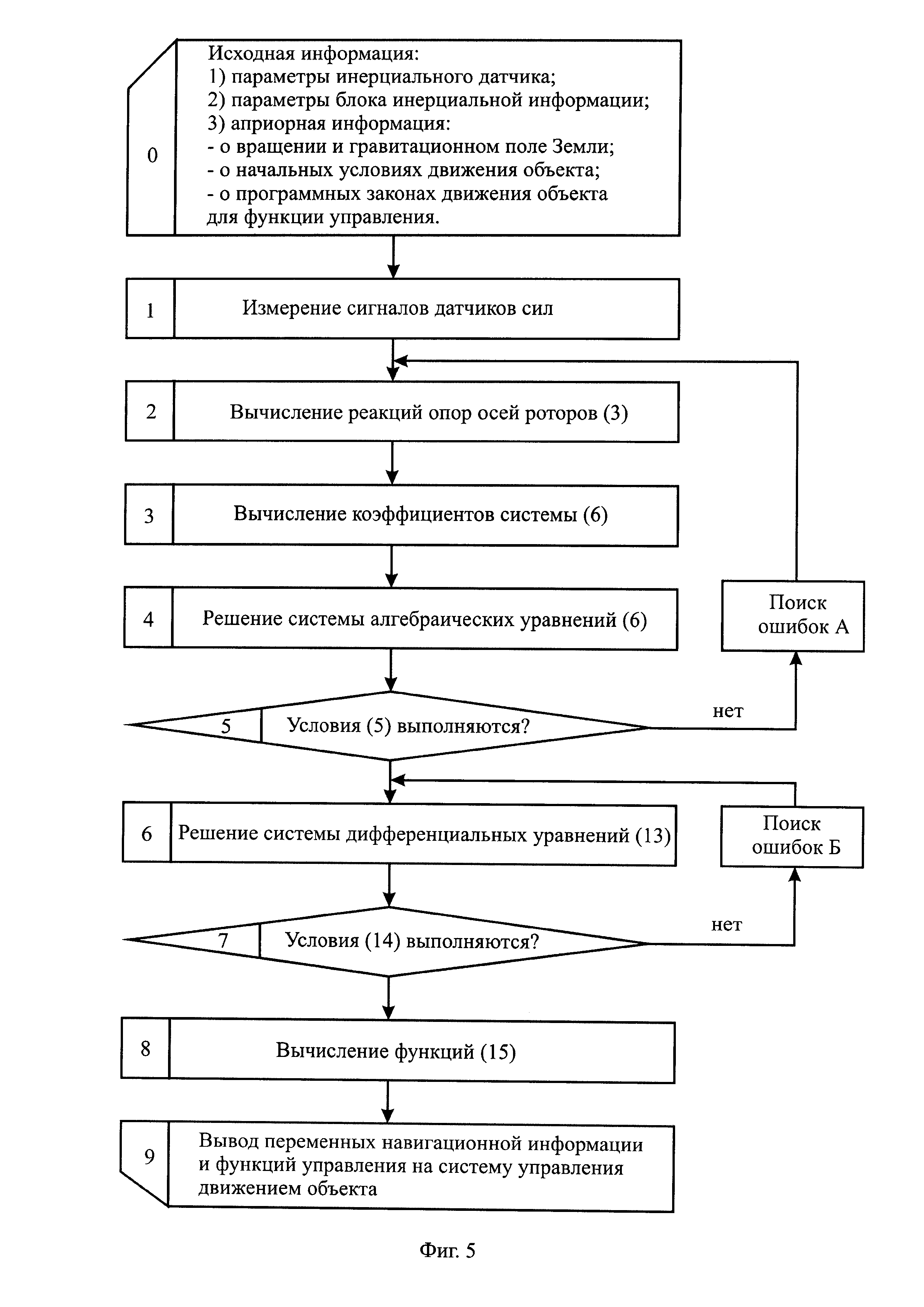 Бесплатформенная инерциальная навигационная система подвижного объекта