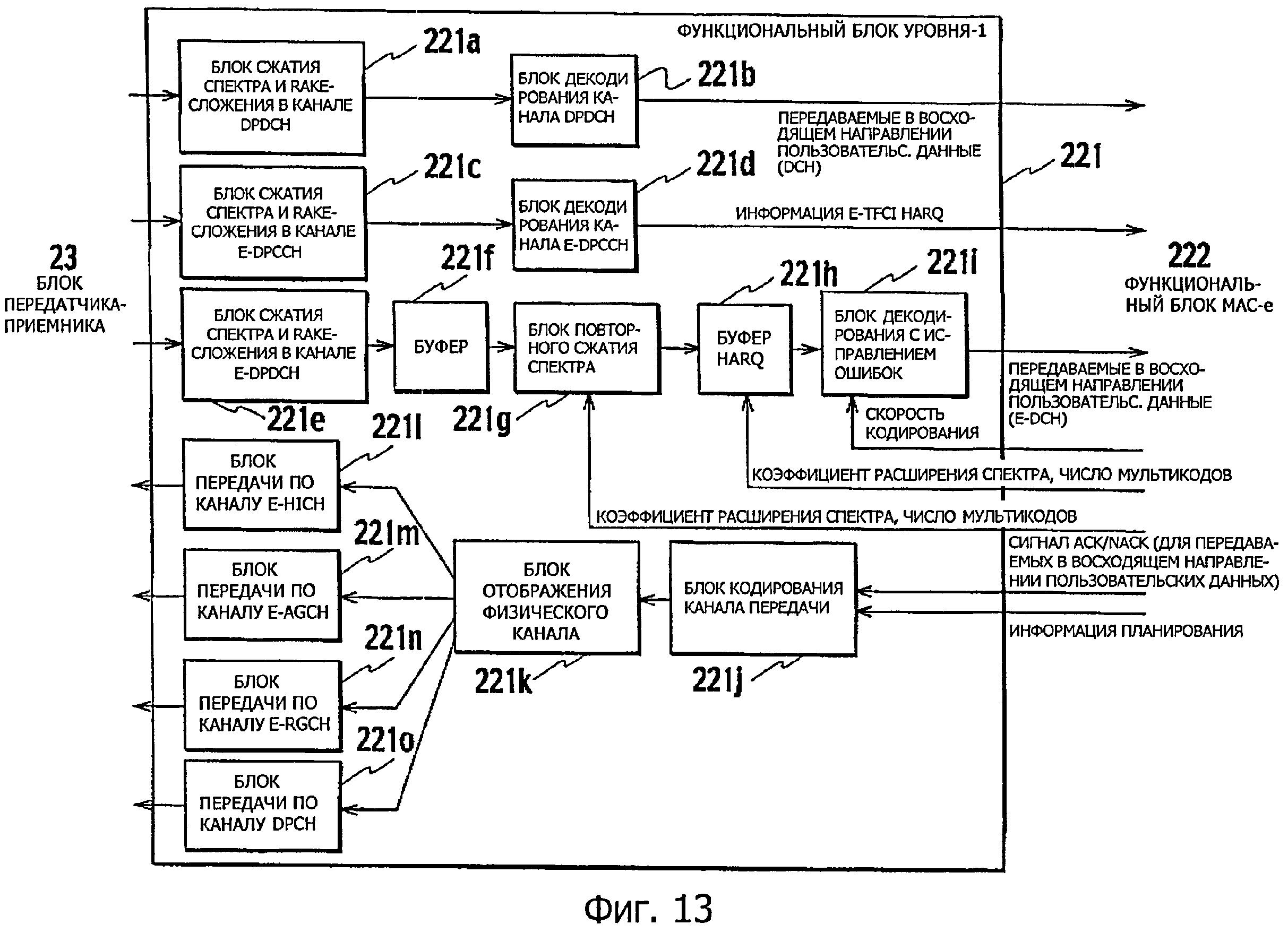 Способ передачи пользовательских данных и контроллер радиосети