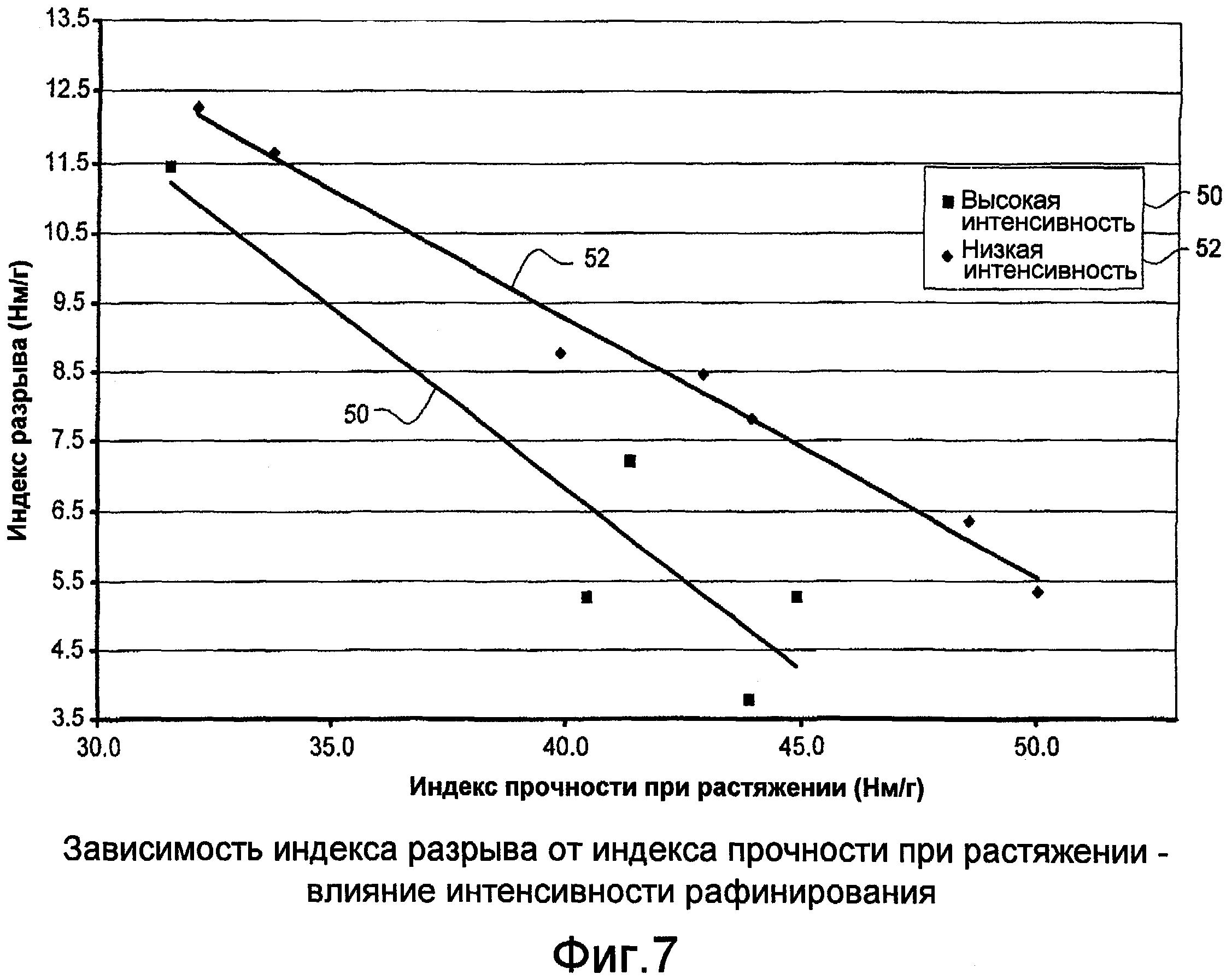 Способ и система для размола целлюлозной массы при средней консистенции